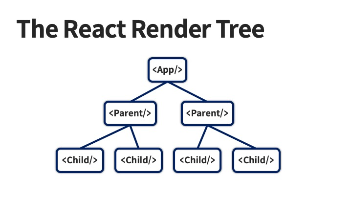 The Render Tree